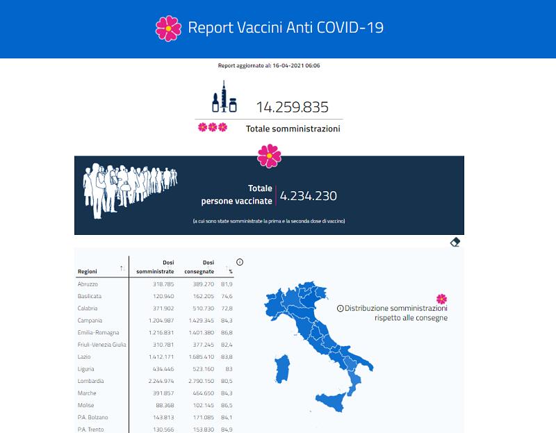campagna vaccinale figliuolo