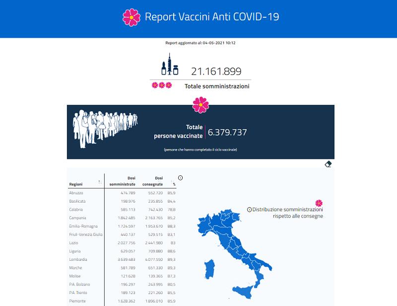 campagna vaccini rallenta
