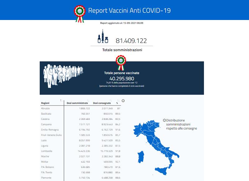 italiani vaccinati